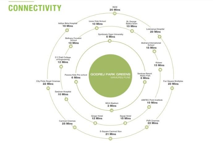 godrej park greens specification7